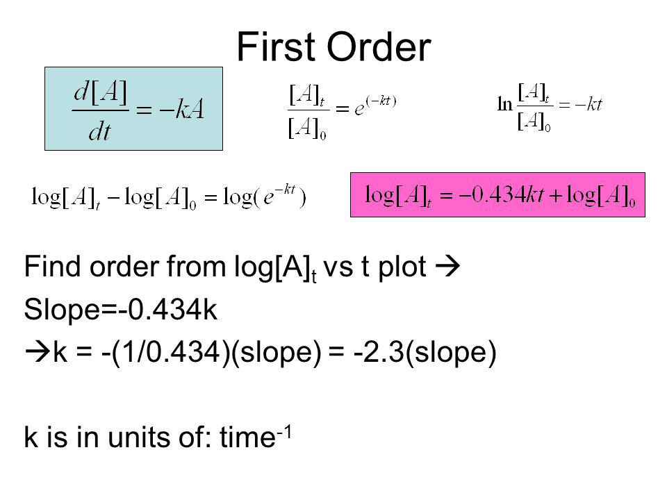 First Order Find order from log[A]t vs t plot  Slope=-0.434k